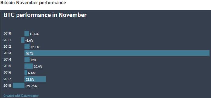 btc performane in november