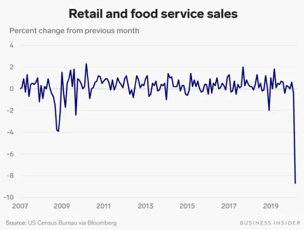 retail and food sales
