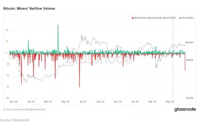 miners volume