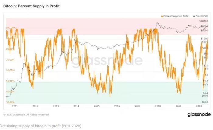 supply in profit 2011-2020