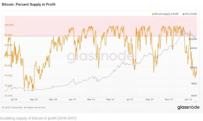 supply in profit